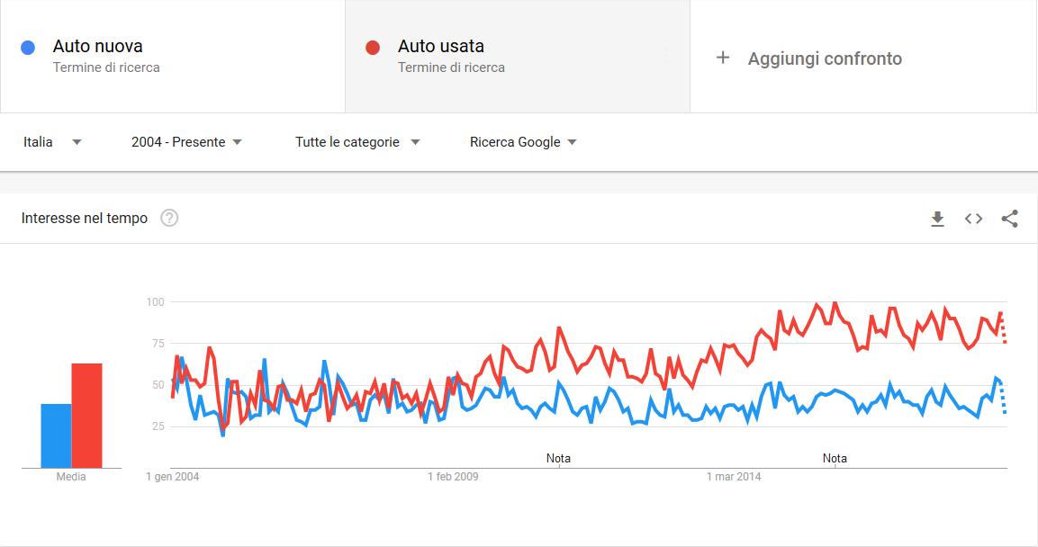 grafico google trends auto nuova auto usata